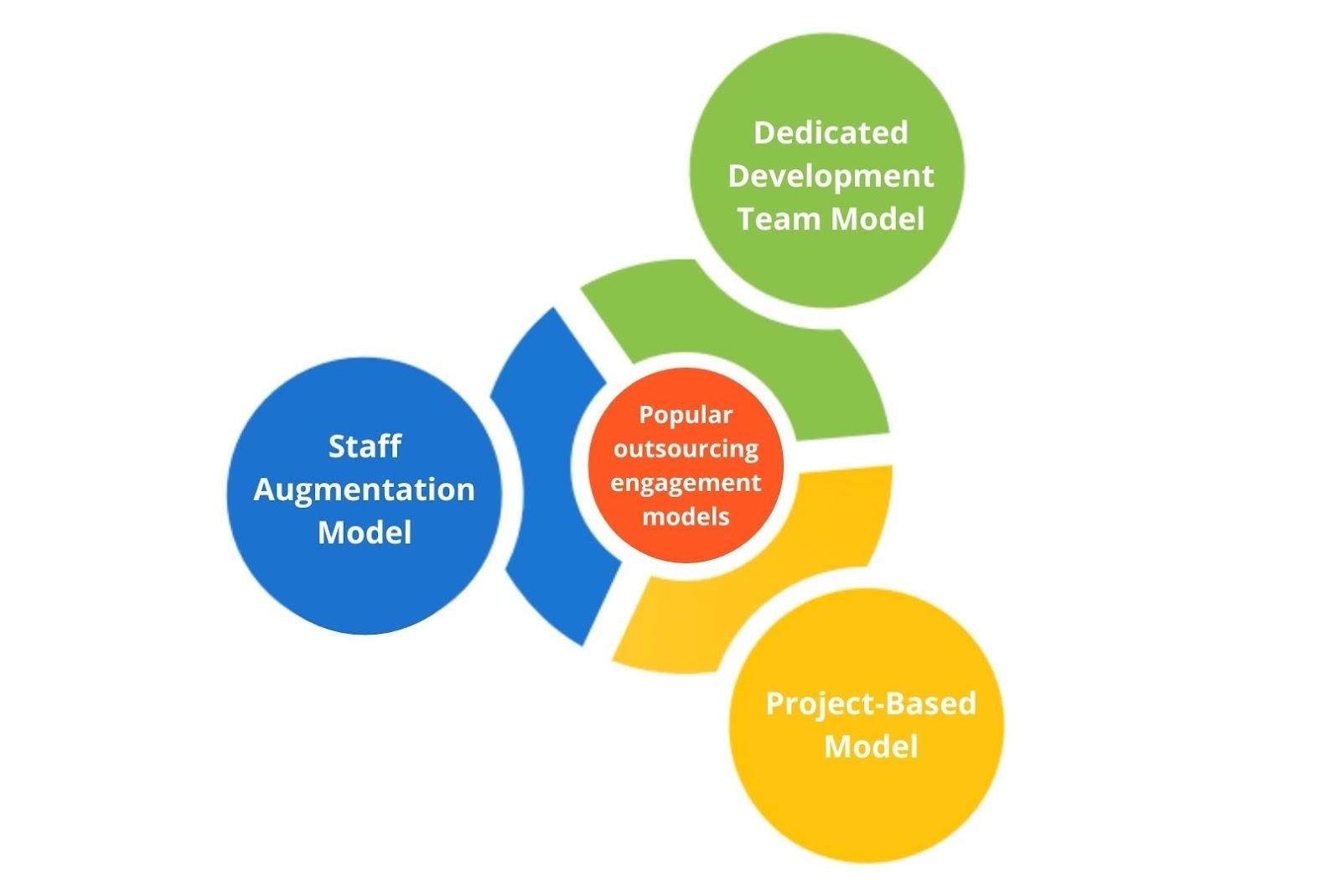 Popular outsourcing engagement models