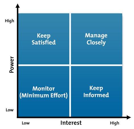 Stakeholder Power-Interest Grid Diagram