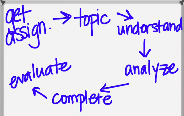A drawing of the research process steps starting with Get Assignment, then Topic, then Understand, then Analyze, then Complete, and finishing with Evaluate.