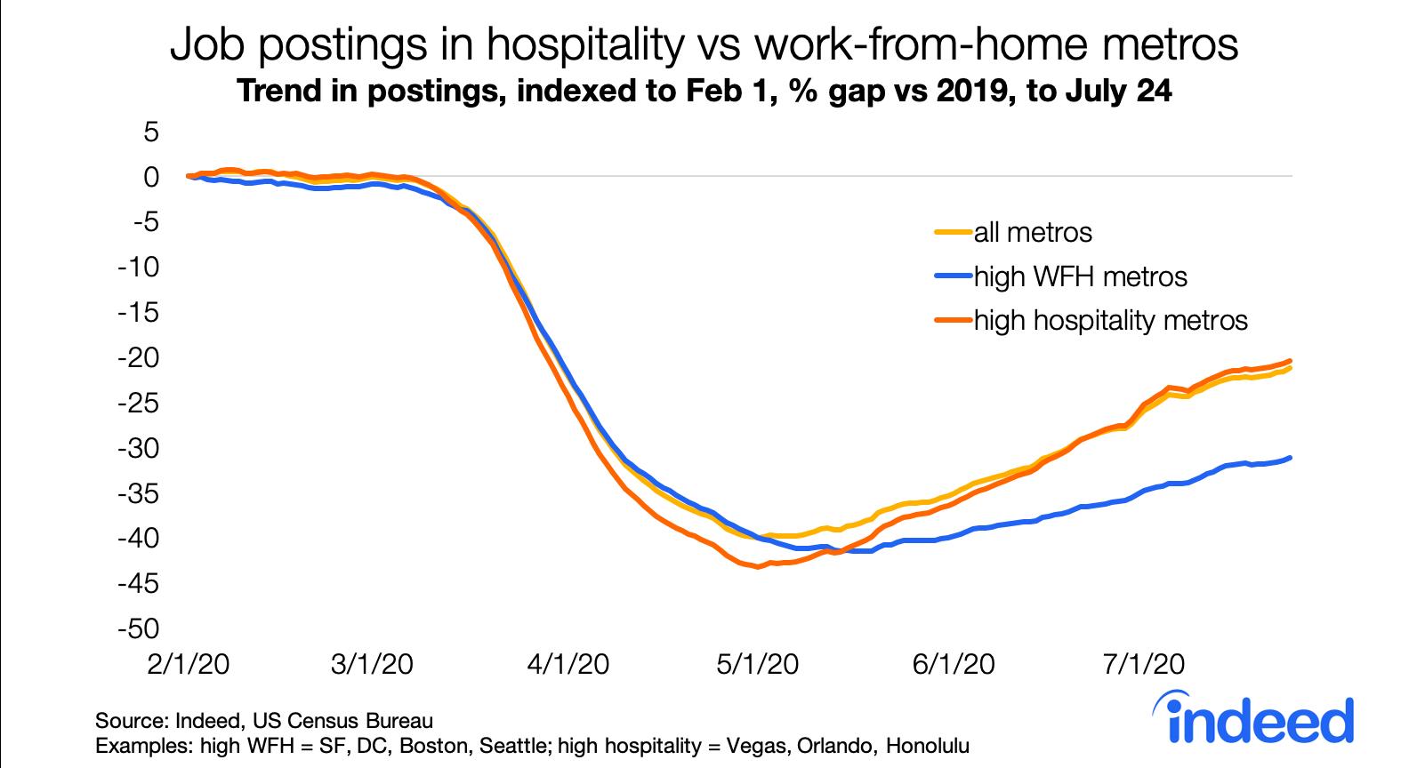 Job postings in hospitality vs. work from home metros