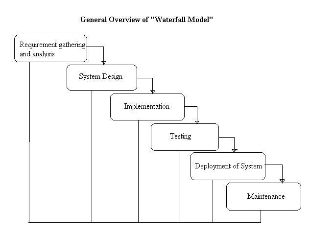 Introvert musings software process models for Waterfall phases
