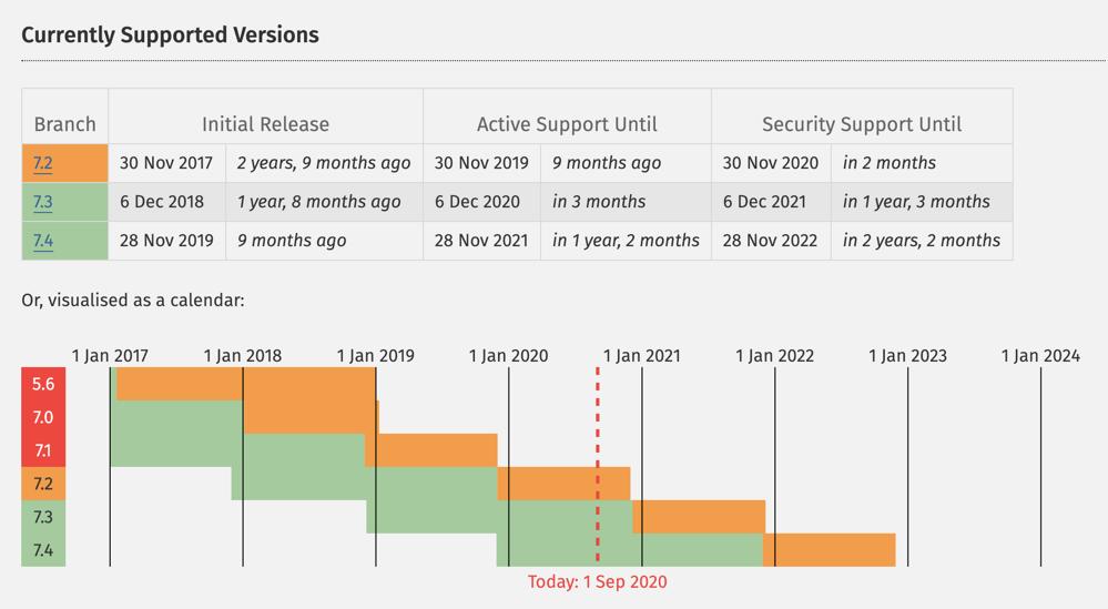Stödda versioner av PHP 2020-09-01 (källa: php.net)