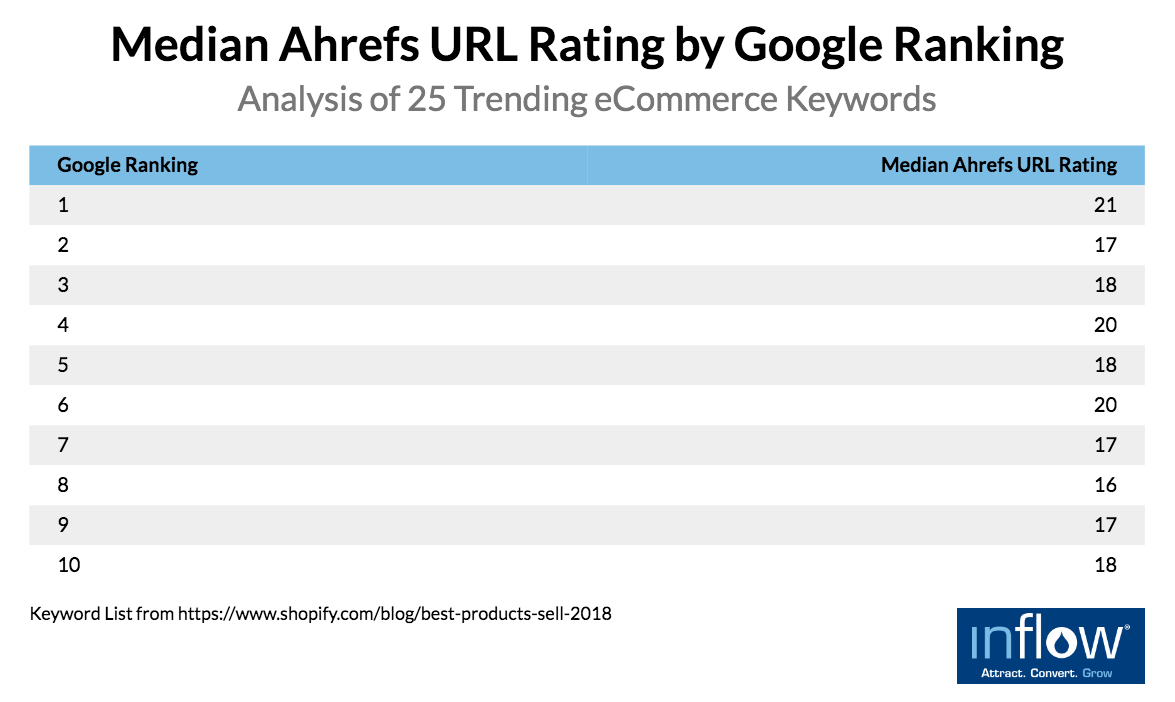 eCommerce product pages: Median Ahrefs URL Rating by Google Ranking