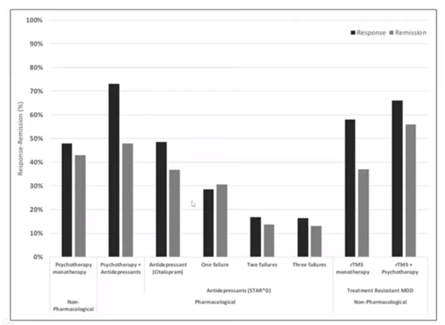 Response remission treatment outcomes for depression