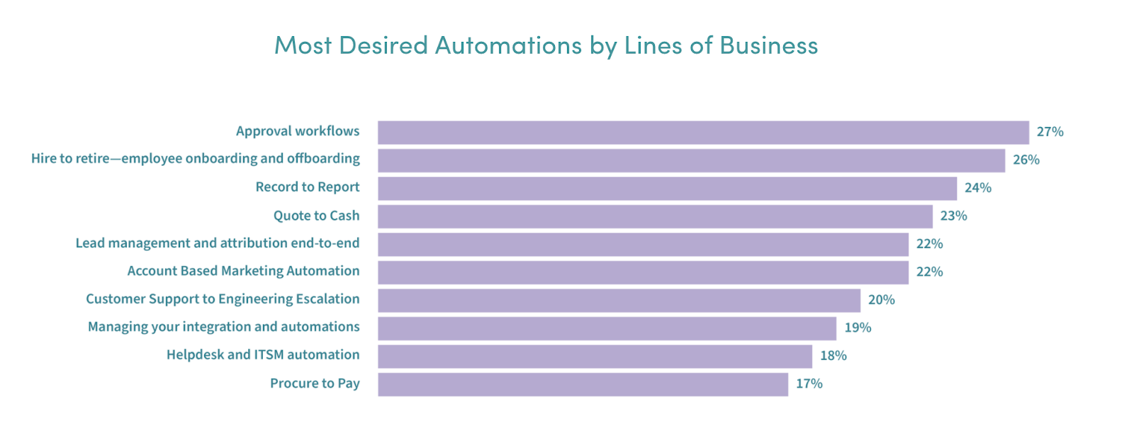 A bar graph that shows the most desired workflows across various lines of business