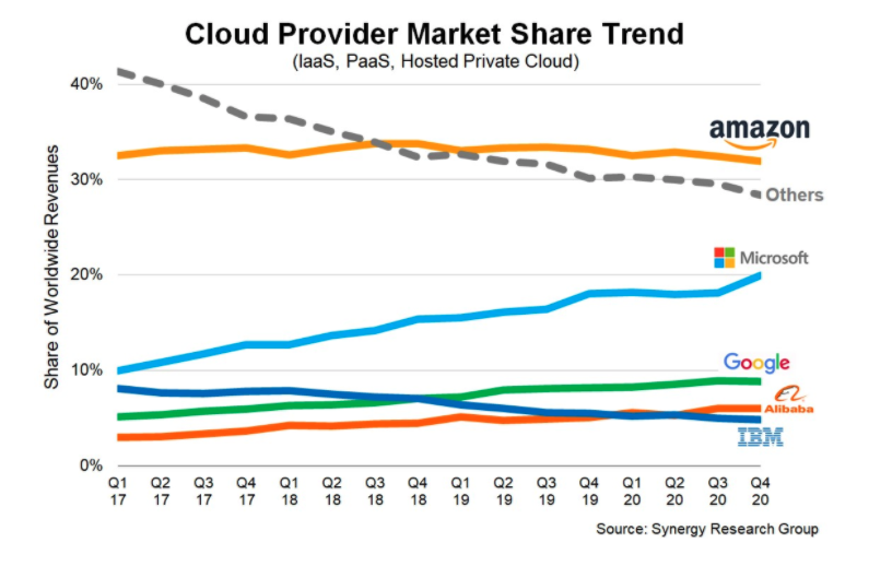 Line graph illustrating market share trends between AWS, Microsoft, Google, Alibaba and IBM from 2017 to 2020. All gradually increasing with the exception of AWS.