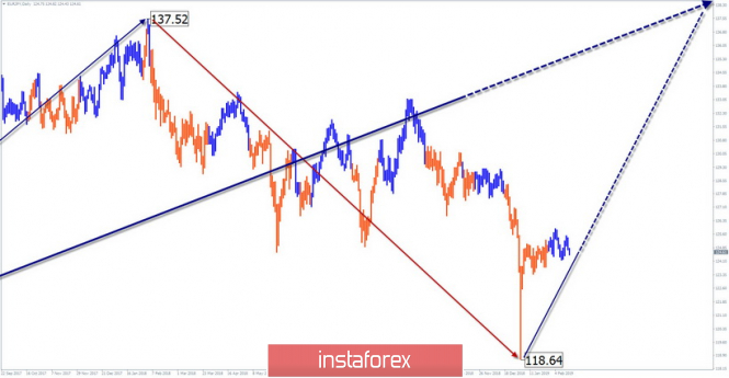 Simplified wave analysis of EUR / JPY for February 15