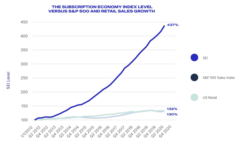 subscription economy 2020