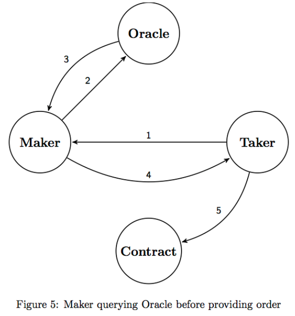 Maker querying oracle before providing order