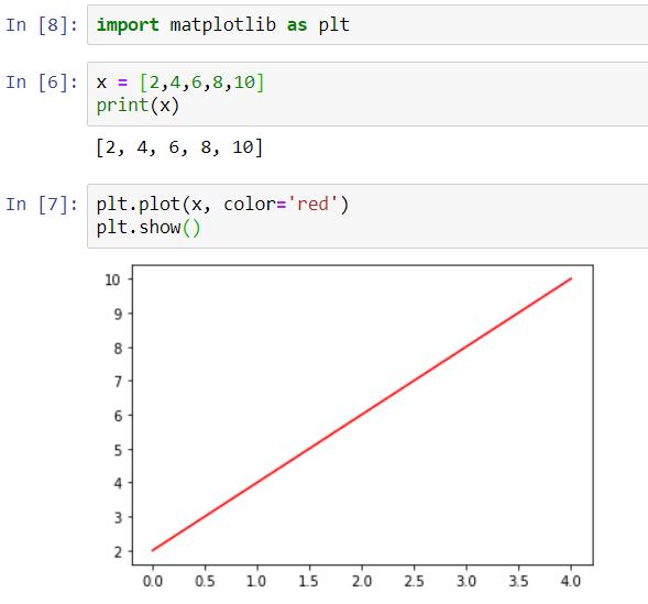 data visualization using Numpy and matplotlib library in python
