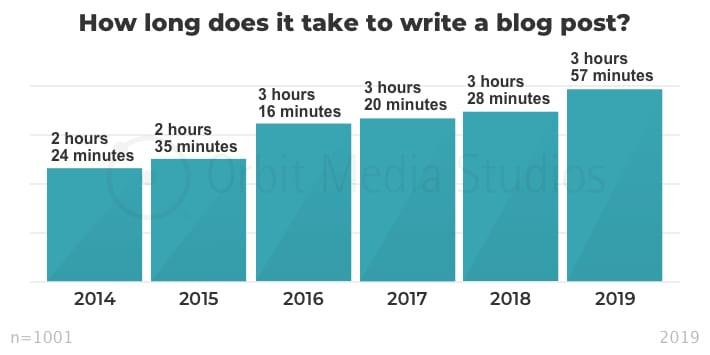 инфографика сколько времени нужно для создания поста