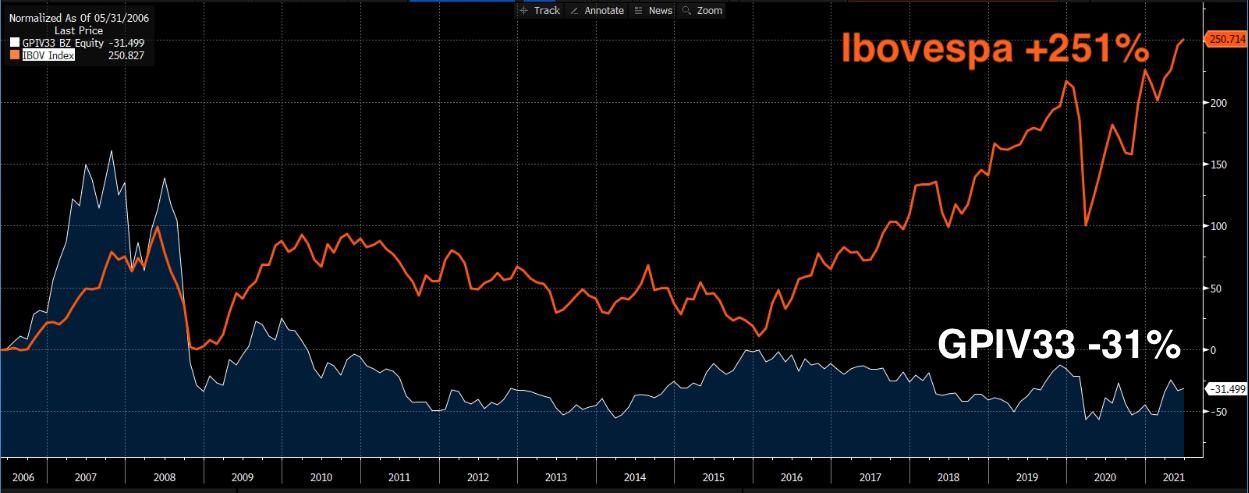 Gráfico apresenta desempenho de GP Investimentos (branco) e Ibovespa (laranja).