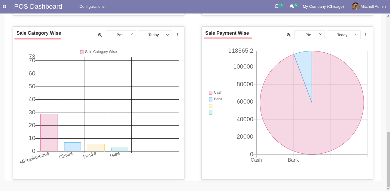 The POS dashboard also displays sales by category and payment.