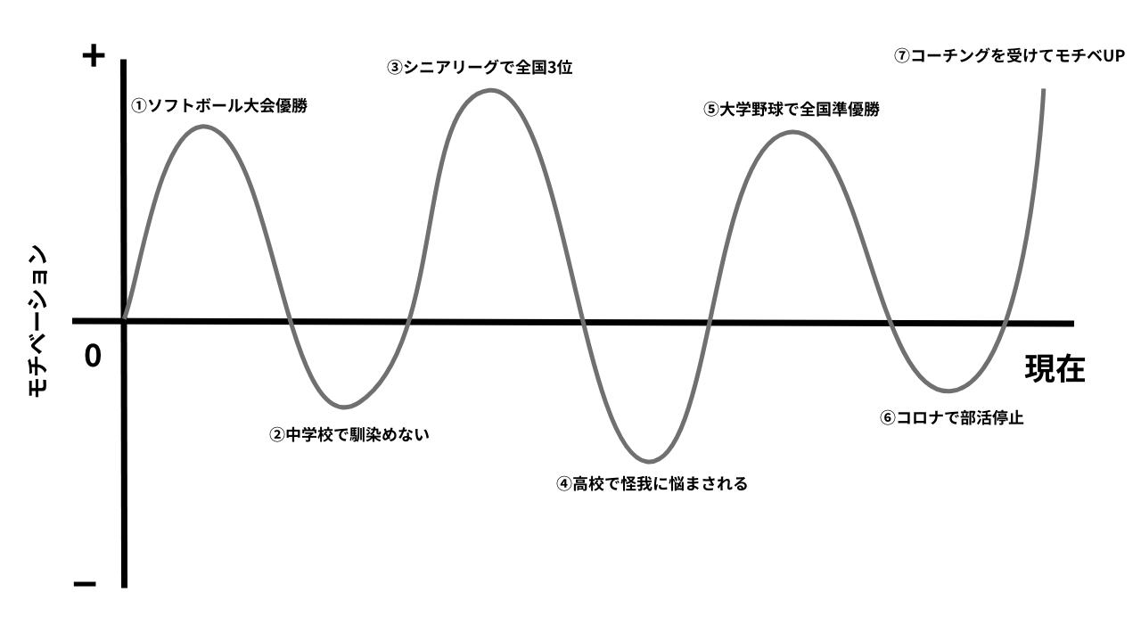 モチベーショングラフ完成