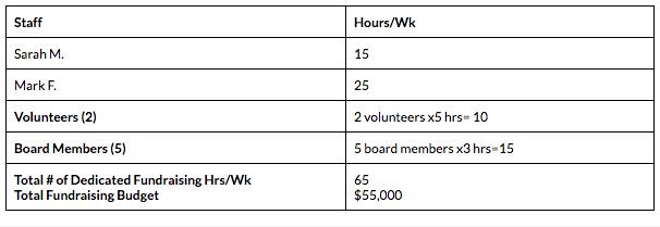 staffing-budget