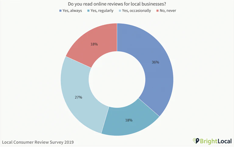 survey of review plugin for WordPress