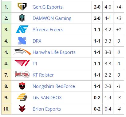 Таблица LCK по итогам первой недели