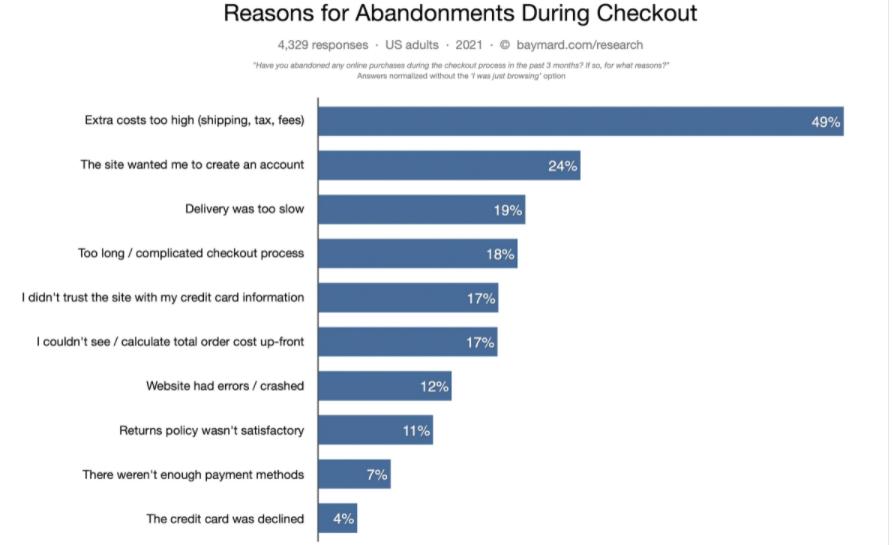 Baymard cart abandonment rate