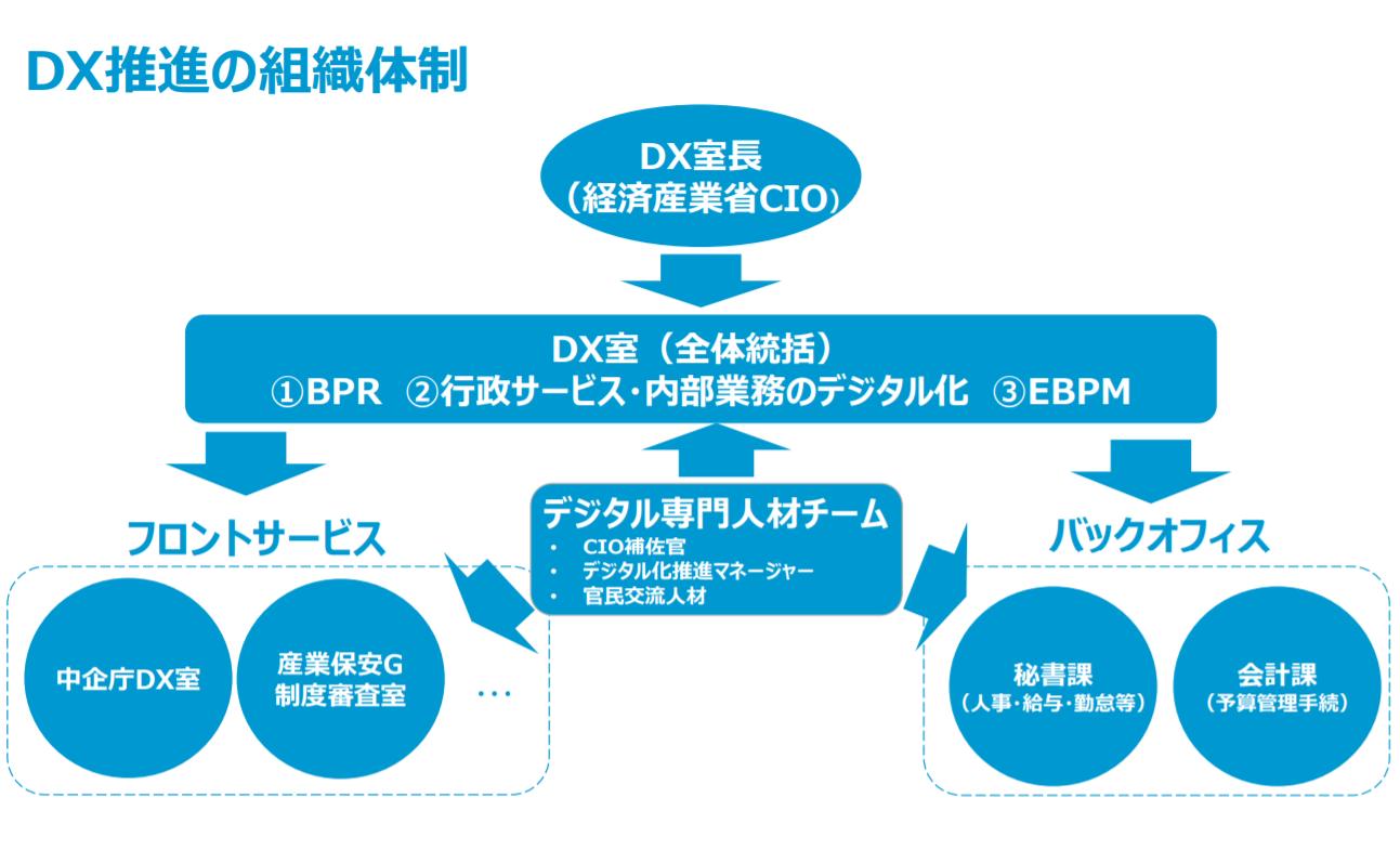 DX推進の組織体制
