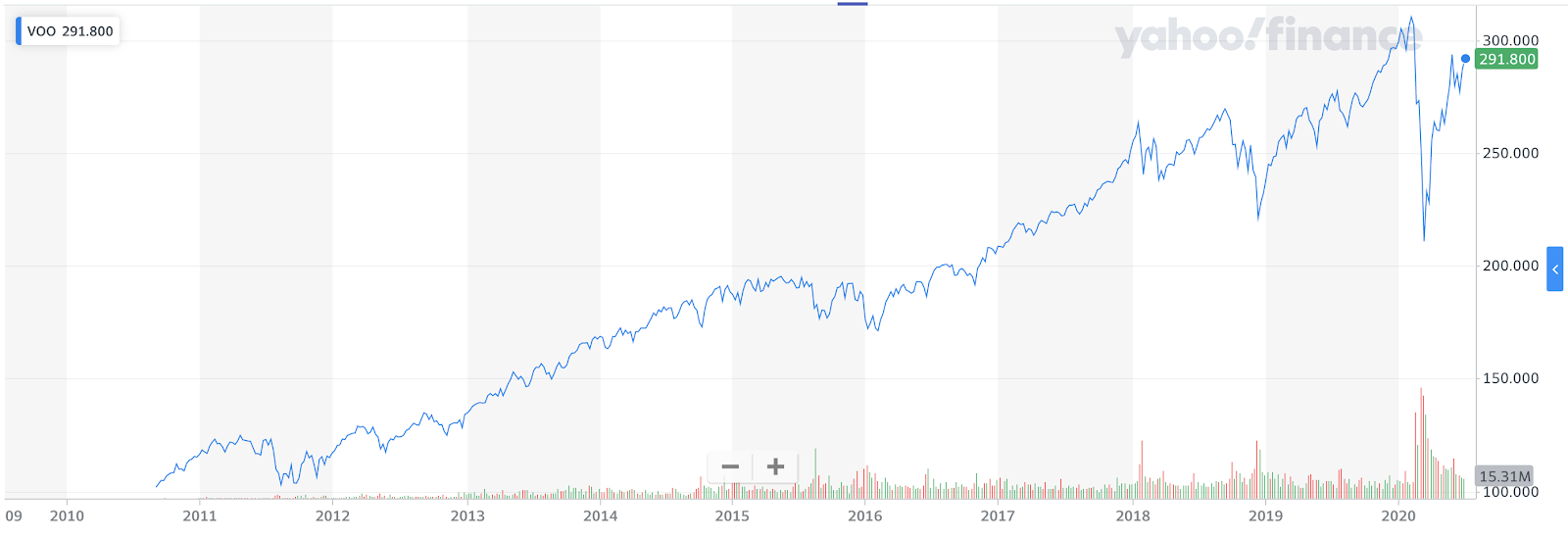 Performance of the Vanguard S&P 500 ETF since inception