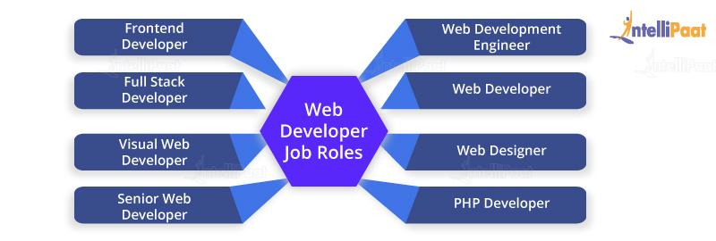 Web Developer Job Roles