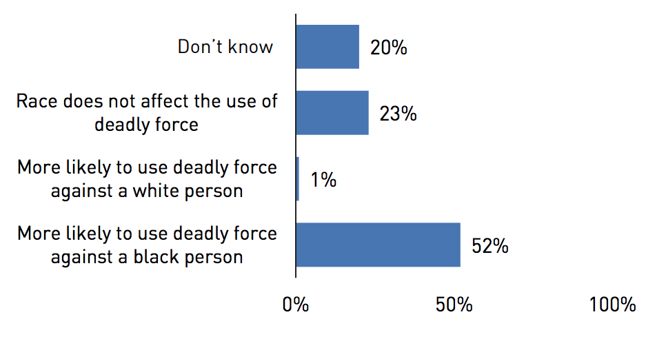 Figure 2: In general, do you think the police in and around Detroit are more likely to use deadly force against a Black person, or are more likely to use it against a white person, or do you think race does not affect police use of deadly force?