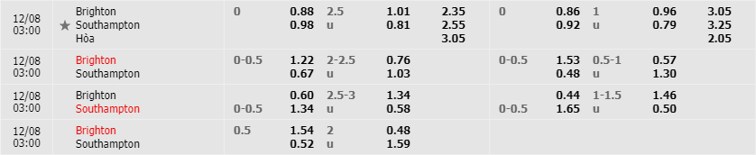 Tỷ lệ kèo Brighton & Hove vs Southampton mới nhất của nhà cái FB88