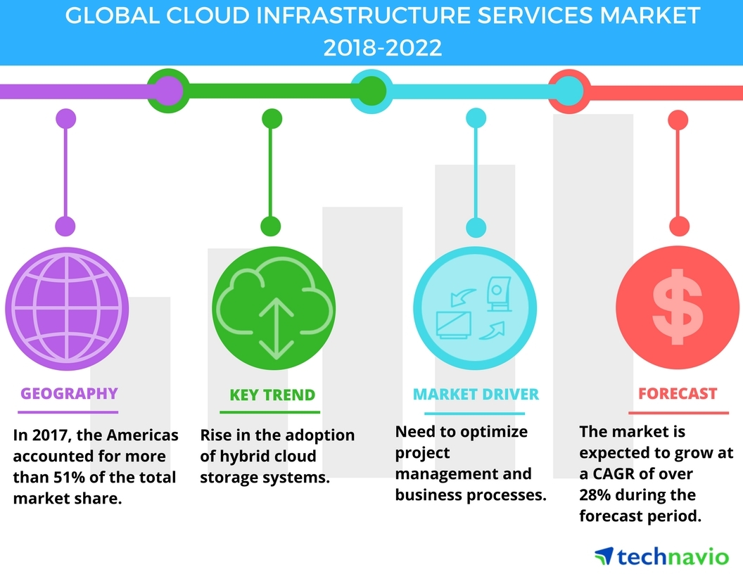 Cloud Infrastructure market growth 2018-2022