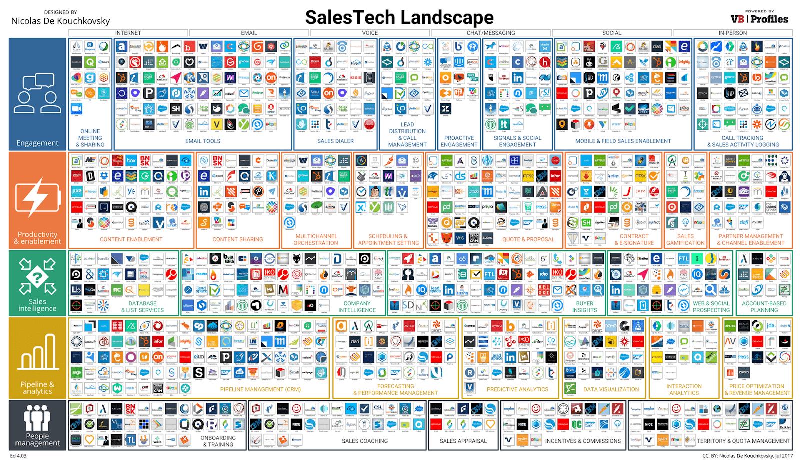 Salestech Landscape 1