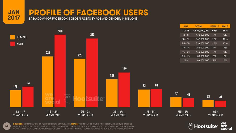 Демография аудитории Facebook
