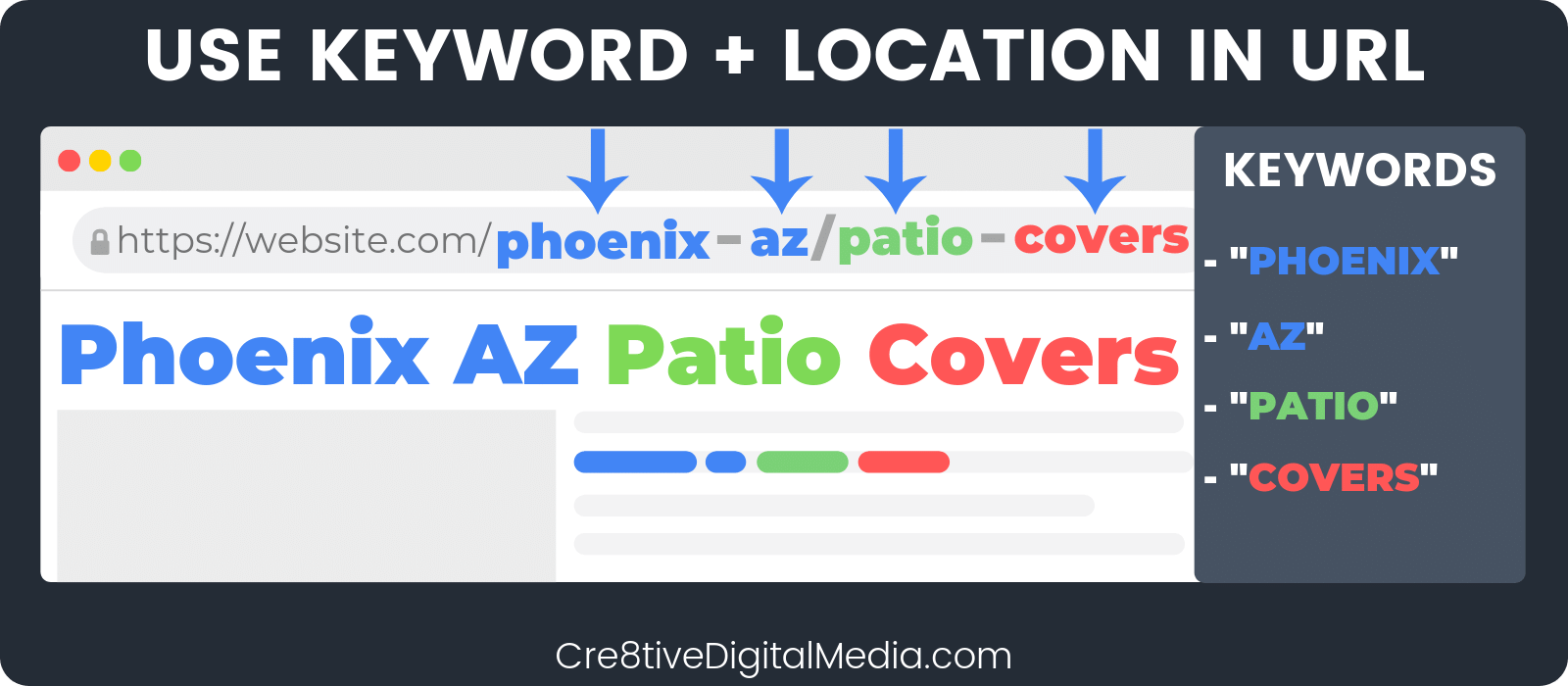 Use Keyword+Location in URL
