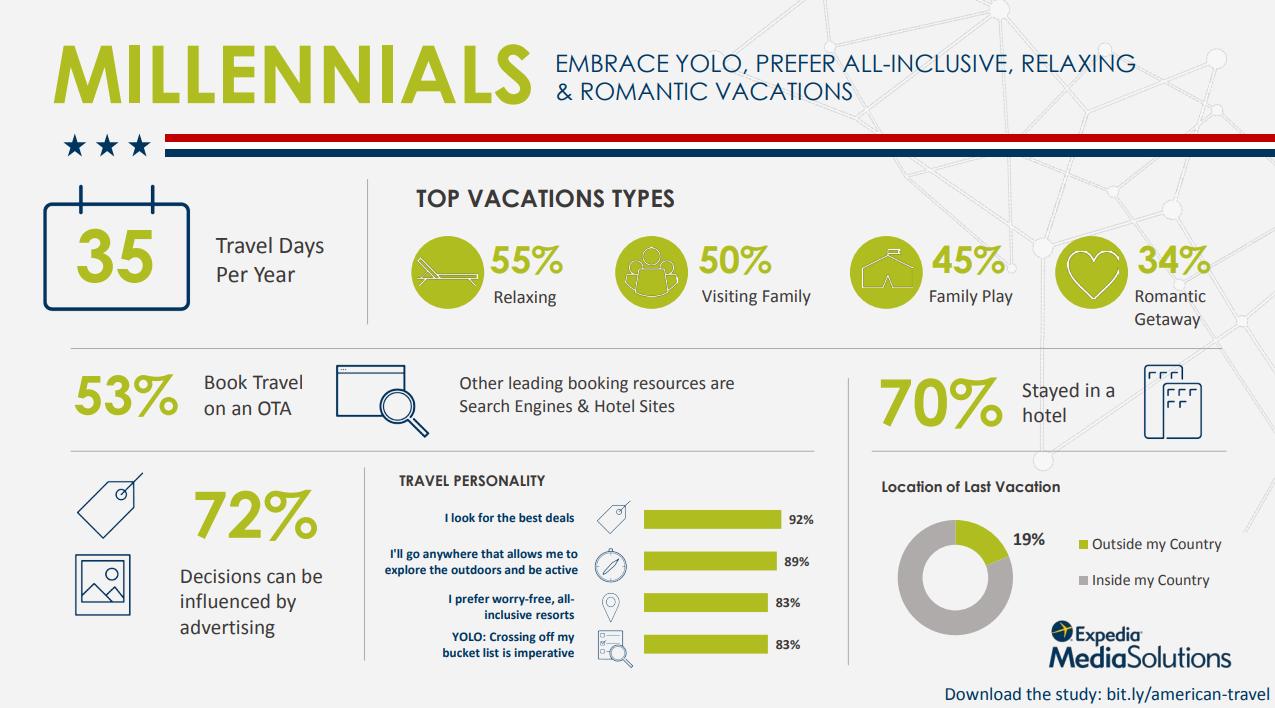 millennial traveler profile