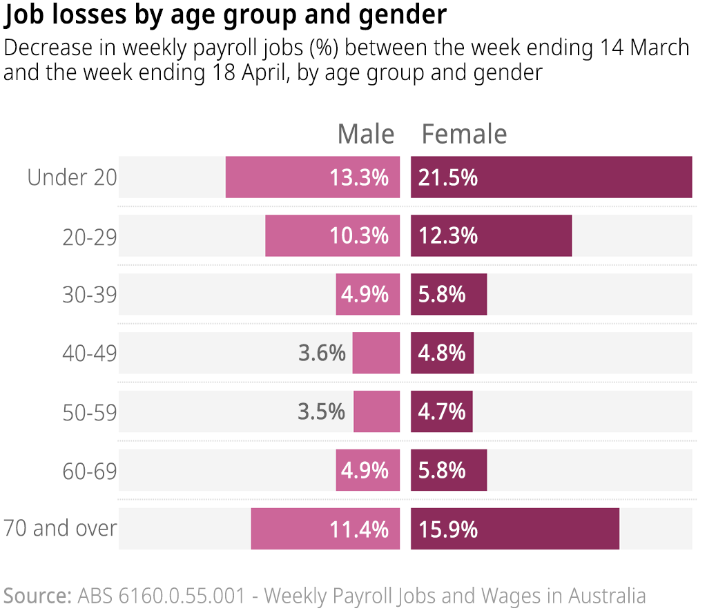 The proportional decrease in the number of people working between the week ending 14 March and the week ending 18 April, by age group and gender.