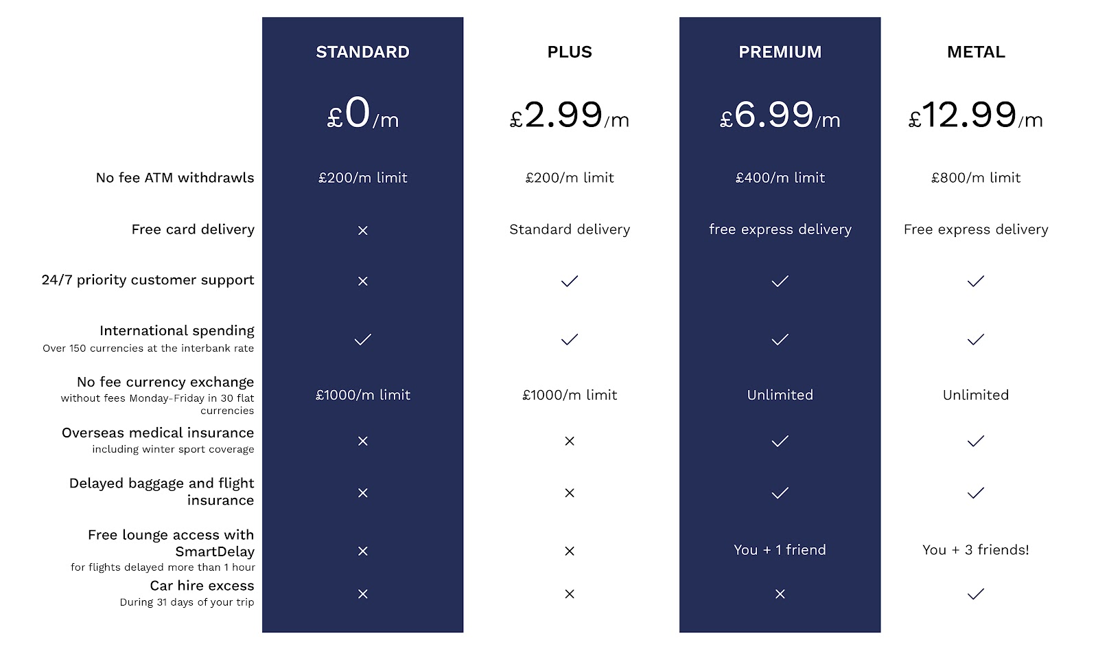 Revolut pricing plans