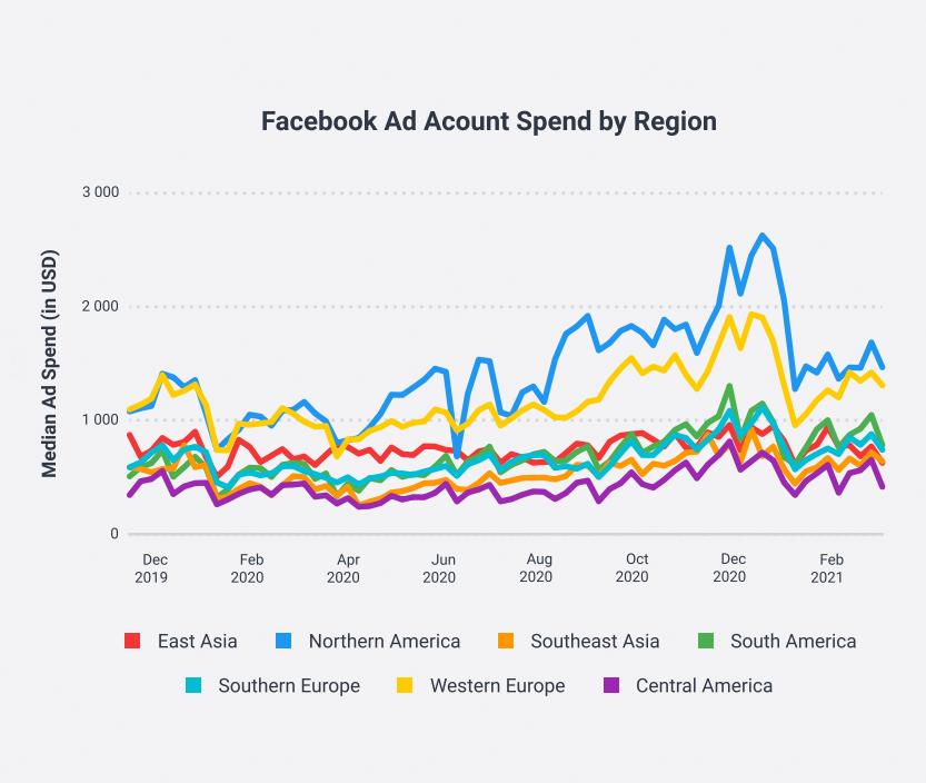 F3xSjcRIGpiif0s4gCcK1Vv1uTYV0qFCf99 pFFKLn3S 《疫情下的社交媒體趨勢報告》,全球多了 30% 人看到 Facebook 廣告?