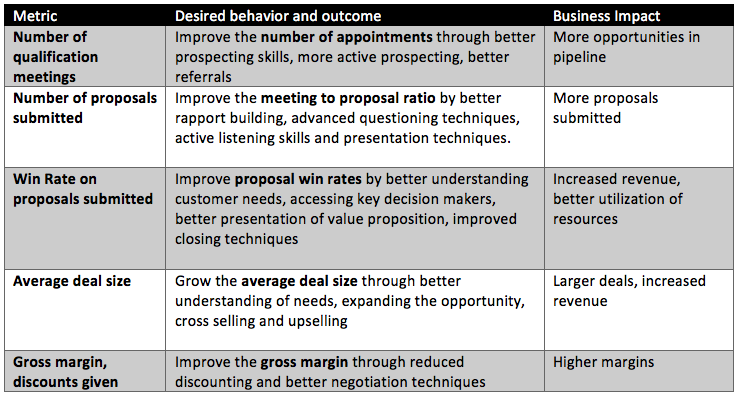 Sample table of sales training metrics, outcomes, and business impact of improving specific behaviors.