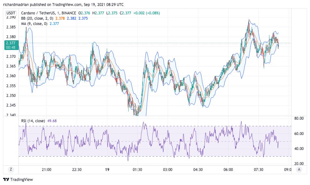 Cardano Price Analysis: ADA is still bearish at $2.30 1