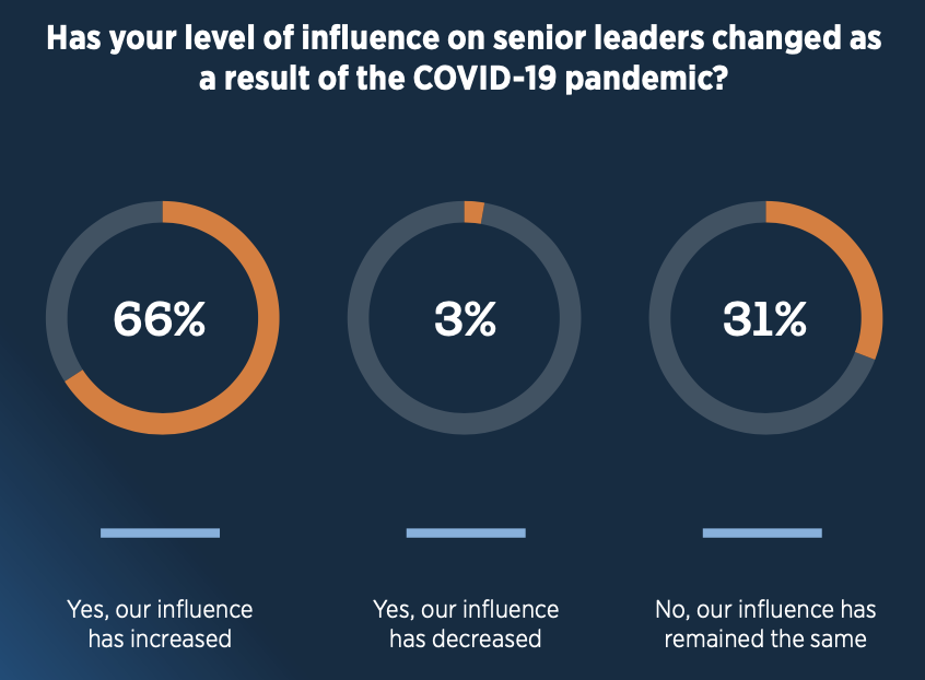 A pie chart showing that 66% of internal communicators say their influence on senior leaders has increased as a result of the COVID-19 pandemic