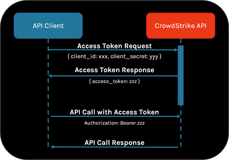 How to Get Access to the CrowdStrike API