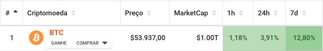 dados do BTC