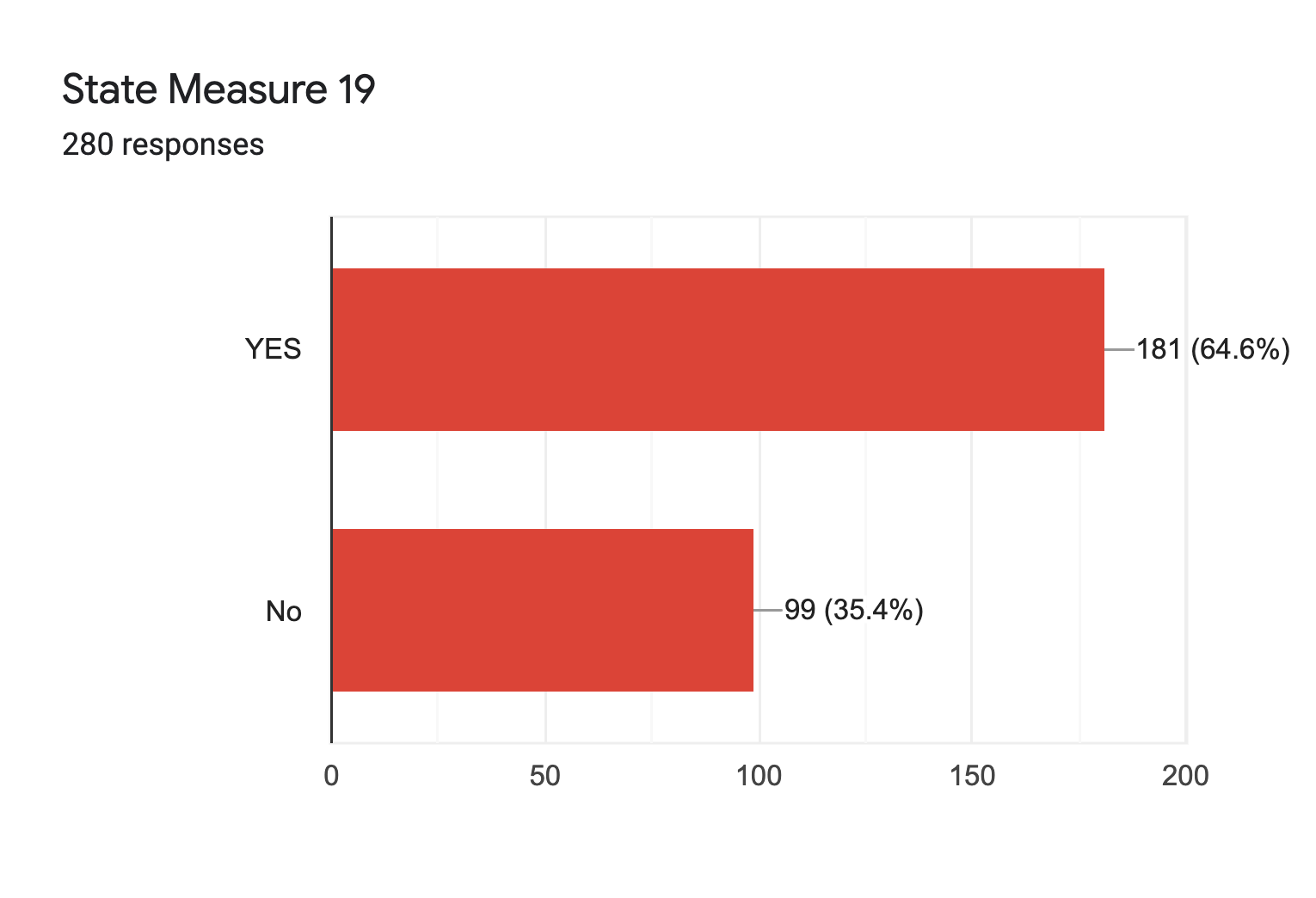 Forms response chart. Question title: State Measure 19. Number of responses: 280 responses.