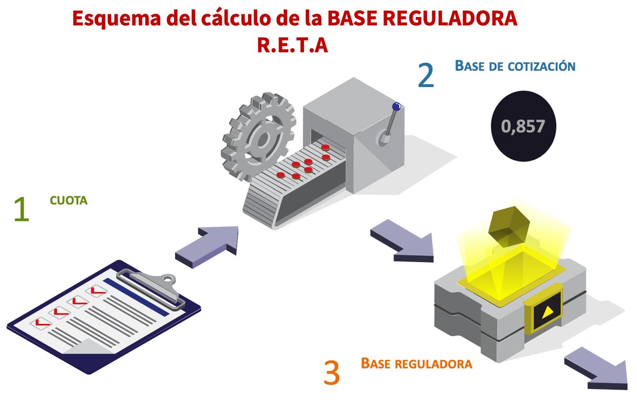 Cálculo de la Base Reguladora en el RETA