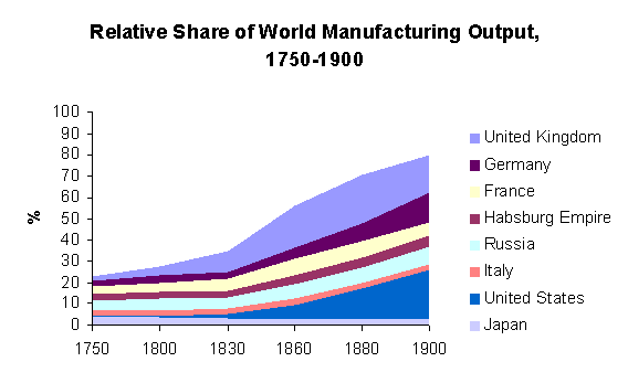 Chart noting the relative national outputs of various countries.  The UK was in the lead until overtaken by the US around the turn of the twentieth century.