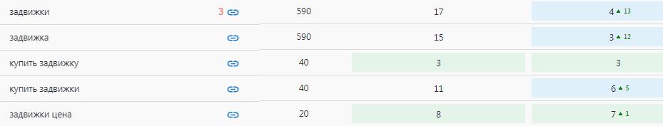 "Позиции по категории ""Задвижки"""
