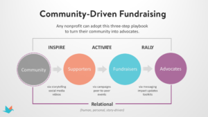 A chart showing the three phases of community-driven fundraising--Inspire, Activate, Rally