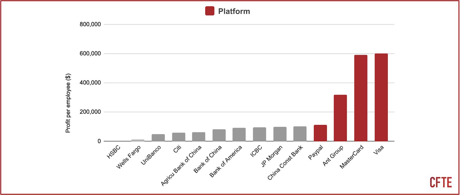 a graph that shows the profit per employee of platform vs non-platform financial institutions.