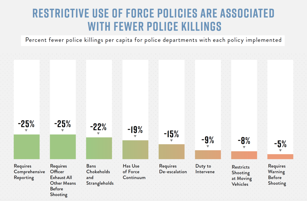 A bar graph showing numbers from implementing restrictive use of force policies