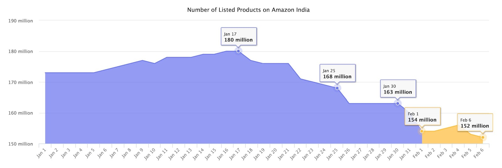 Number of Listed Products on Amazon India