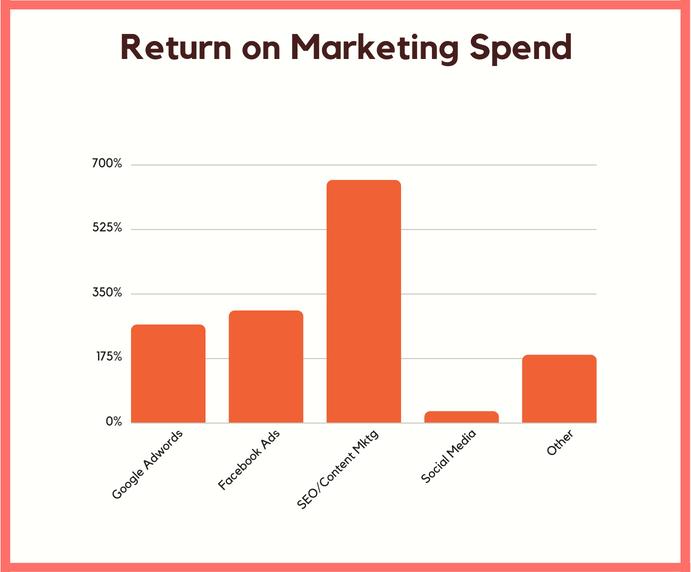 Digital marketing_เทคนิคการตลาดออนไลน์_การตลาดออนไลน์_กลยุทธ์ SEO_รับทำ SEO_เทคนิคการทำ SEO_โซเชียลมีเดีย