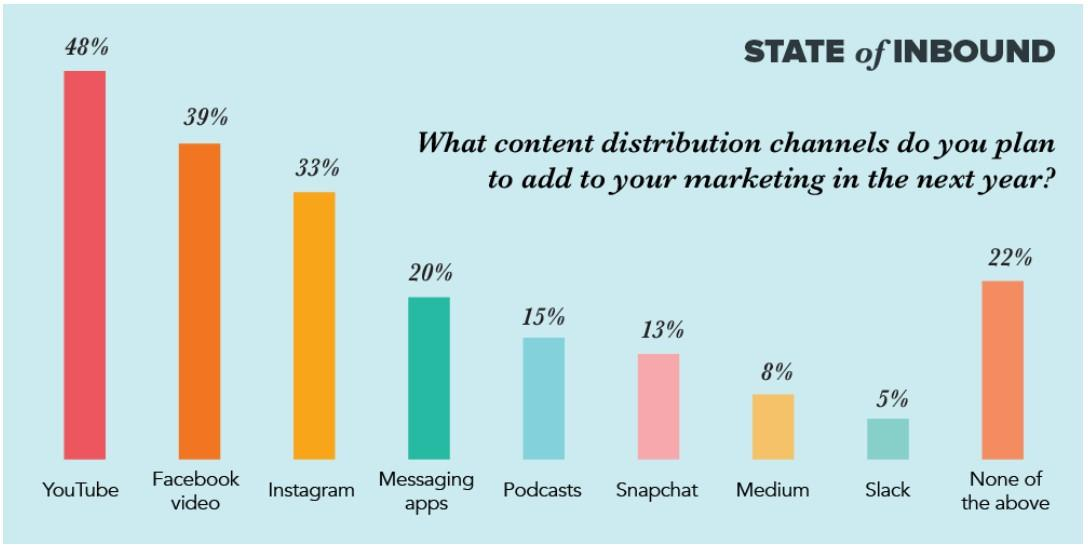 Evaluate the cost of each marketing channel